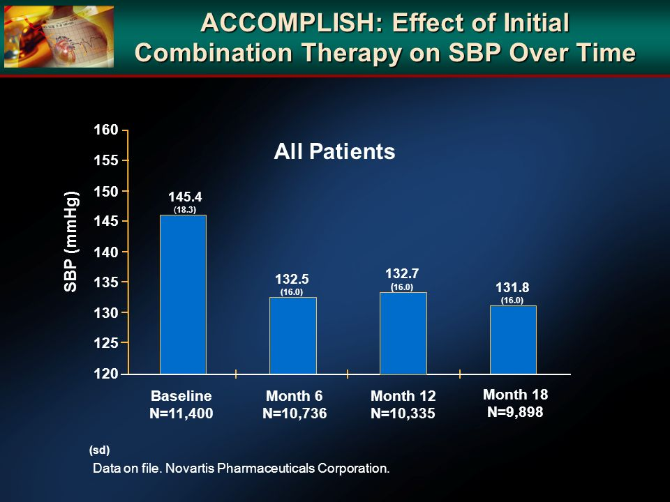 ACCOMPLISH: Effect of Initial Combination Therapy on SBP Over Time Data on file. Novartis Pharmaceuticals Corporation. SBP (mmHg) 160 120 130 140 150