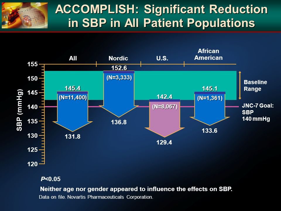 Baseline Range ACCOMPLISH: Significant Reduction in SBP in All Patient Populations Data on file. Novartis Pharmaceuticals Corporation. All JNC-7 Goal: