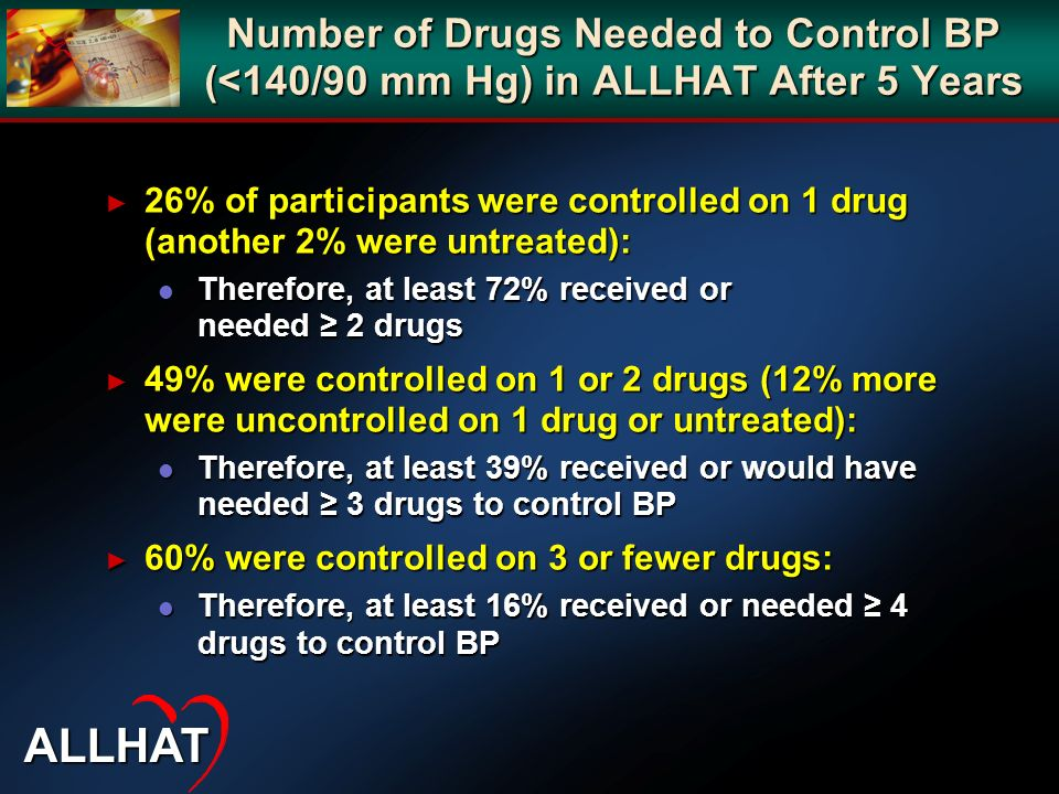 Number of Drugs Needed to Control BP (<140/90 mm Hg) in ALLHAT After 5 Years 26% of participants were controlled on 1 drug (another 2% were untreated)