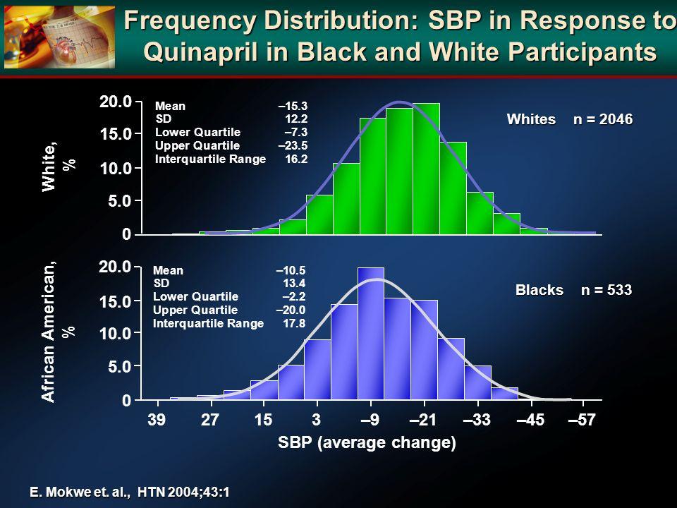 Whites n = 2046 Blacks n = 533 Frequency Distribution: SBP in Response to Quinapril in Black and White Participants E. Mokwe et. al., HTN 2004;43:1 Af