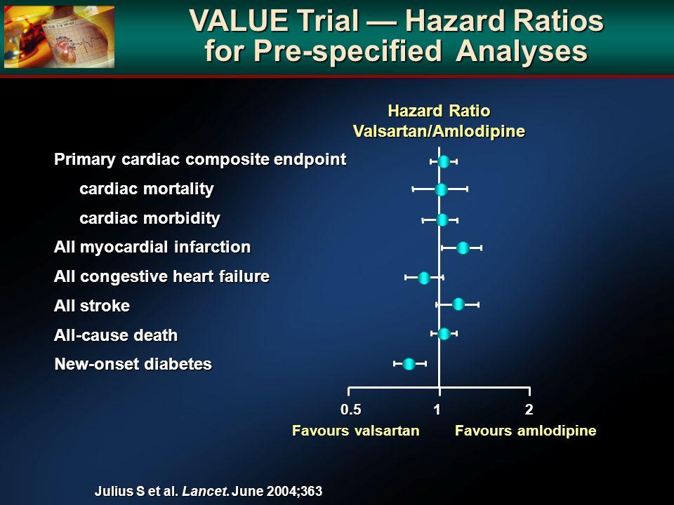 Favours valsartan Favours amlodipine Hazard Ratio Valsartan/Amlodipine Primary cardiac composite endpoint cardiac mortality cardiac morbidity All myoc