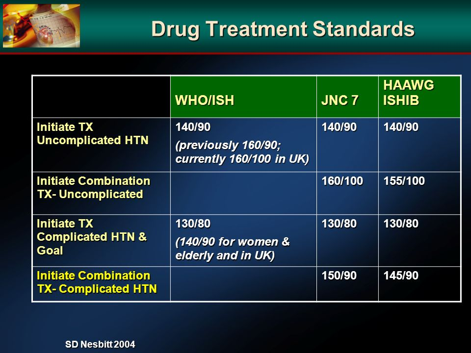Drug Treatment Standards Drug Treatment Standards WHO/ISH JNC 7 HAAWG ISHIB Initiate TX Uncomplicated HTN 140/90 (previously 160/90; currently 160/100