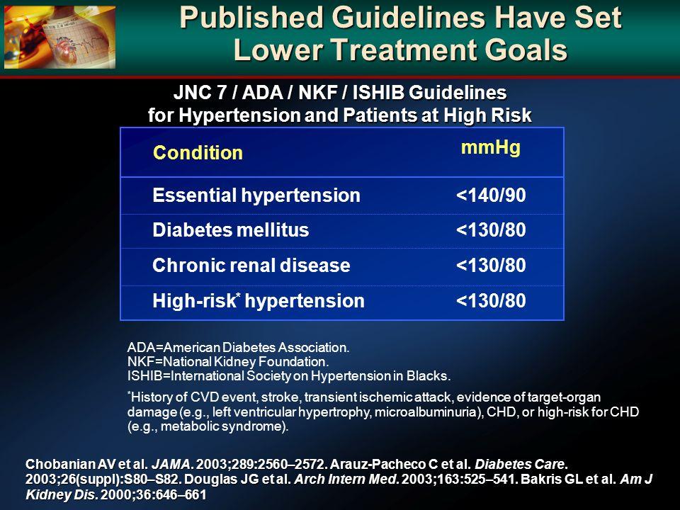 Published Guidelines Have Set Lower Treatment Goals Chobanian AV et al. JAMA. 2003;289:2560–2572. Arauz-Pacheco C et al. Diabetes Care. 2003;26(suppl)