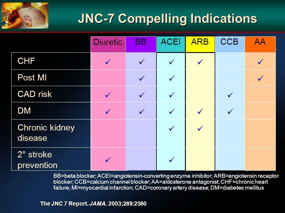 JNC-7 Compelling Indications BB=beta blocker; ACEI=angiotensin-converting enzyme inhibitor; ARB=angiotensin receptor blocker; CCB=calcium channel bloc