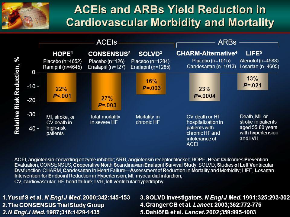 1.Yusuf S et al. N Engl J Med. 2000;342:145-153 2.The CONSENSUS Trial Study Group 3.N Engl J Med. 1987;316:1429-1435 Relative Risk Reduction, % -40 -3
