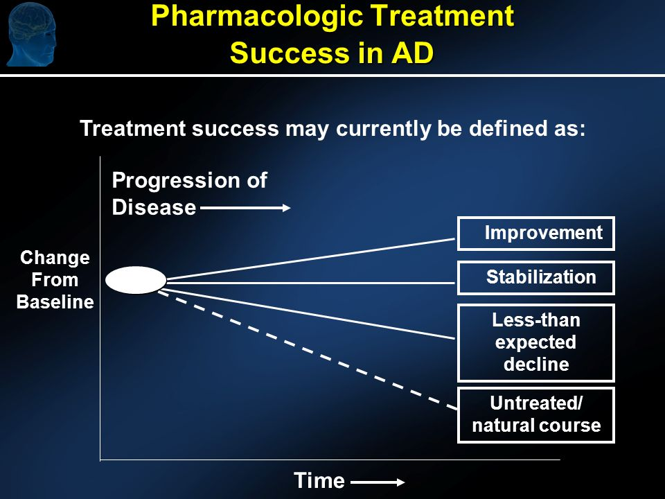 Pharmacologic Treatment Success in AD Treatment success may currently be defined as: Untreated/ natural course Stabilization Improvement Less-than expected decline Time Progression of Disease Change From Baseline