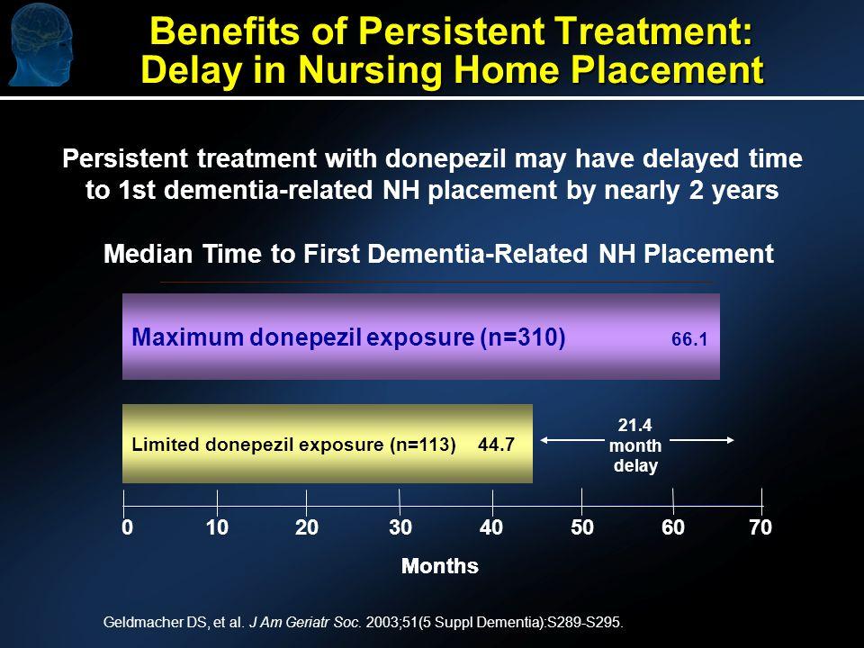 Benefits of Persistent Treatment: Delay in Nursing Home Placement Geldmacher DS, et al.