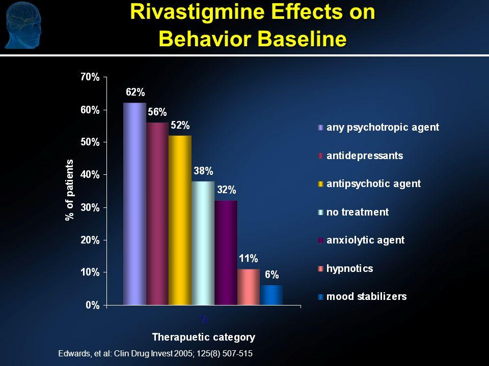 Rivastigmine Effects on Behavior Baseline Edwards, et al: Clin Drug Invest 2005; 125(8) 507-515