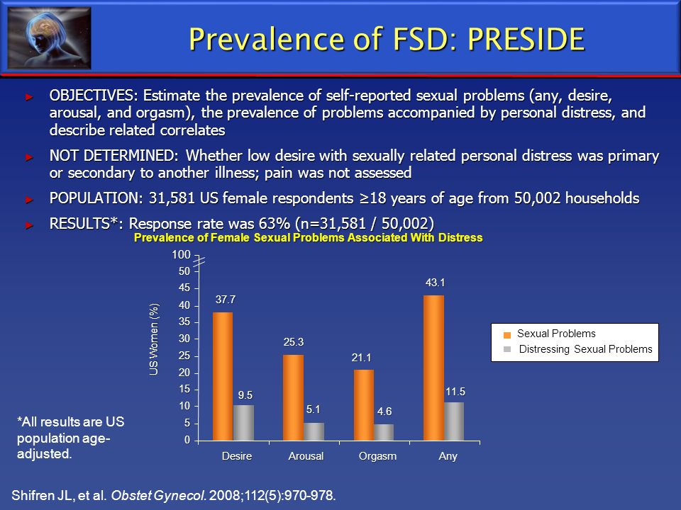 OBJECTIVES: Estimate the prevalence of self-reported sexual problems (any, desire, arousal, and orgasm), the prevalence of problems accompanied by per