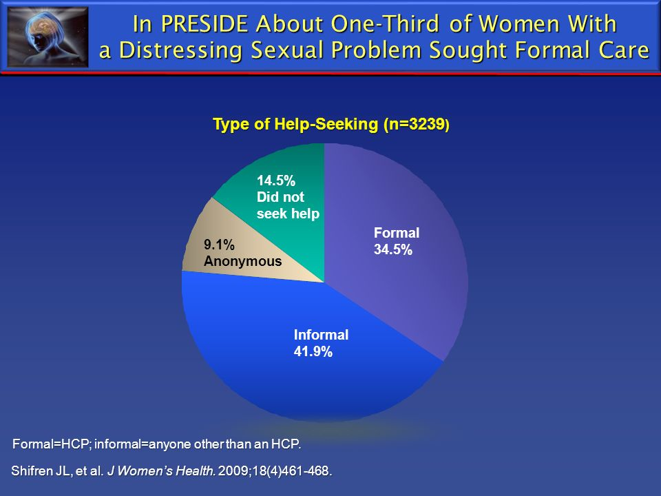 Type of Help-Seeking (n=3239 ) In PRESIDE About One-Third of Women With a Distressing Sexual Problem Sought Formal Care Shifren JL, et al. J Womens He