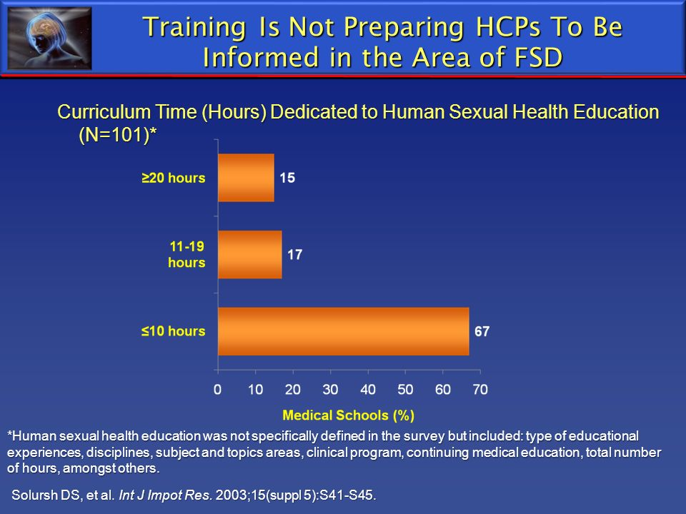 Training Is Not Preparing HCPs To Be Informed in the Area of FSD Solursh DS, et al. Int J Impot Res. 2003;15(suppl 5):S41-S45. Curriculum Time (Hours)