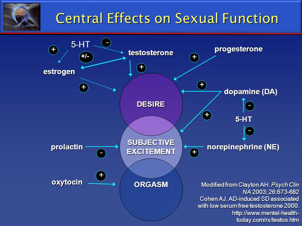 Central Effects on Sexual Function estrogen testosterone progesterone SUBJECTIVE EXCITEMENT ORGASM DESIRE prolactin oxytocin+ norepinephrine (NE) 5-HT