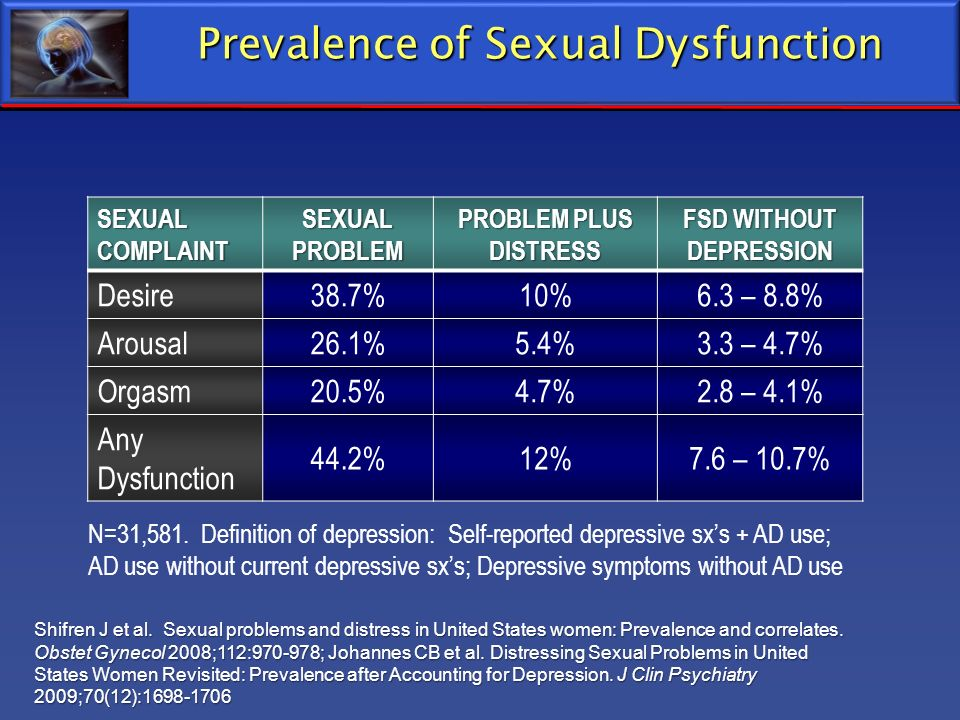 Prevalence of Sexual Dysfunction SEXUALCOMPLAINTSEXUALPROBLEM PROBLEM PLUS DISTRESS FSD WITHOUT DEPRESSION Desire38.7%10%6.3 – 8.8% Arousal26.1%5.4%3.