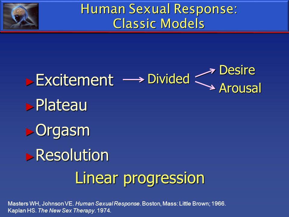 Human Sexual Response: Classic Models Excitement Excitement Plateau Plateau Orgasm Orgasm Resolution Resolution Divided Desire Arousal Linear progress