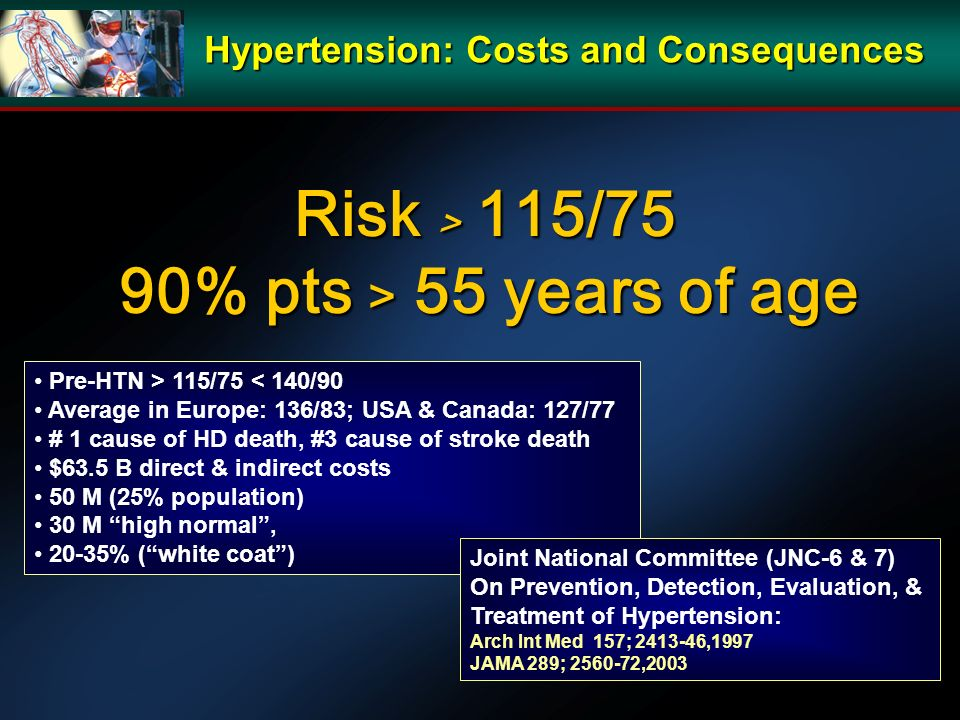 Risk > 115/75 90% pts > 55 years of age 90% pts > 55 years of age Pre-HTN > 115/75 < 140/90 Average in Europe: 136/83; USA & Canada: 127/77 # 1 cause of HD death, #3 cause of stroke death $63.5 B direct & indirect costs 50 M (25% population) 30 M high normal, 20-35% (white coat) Joint National Committee (JNC-6 & 7) On Prevention, Detection, Evaluation, & Treatment of Hypertension: Arch Int Med 157; 2413-46,1997 JAMA 289; 2560-72,2003 Hypertension: Costs and Consequences