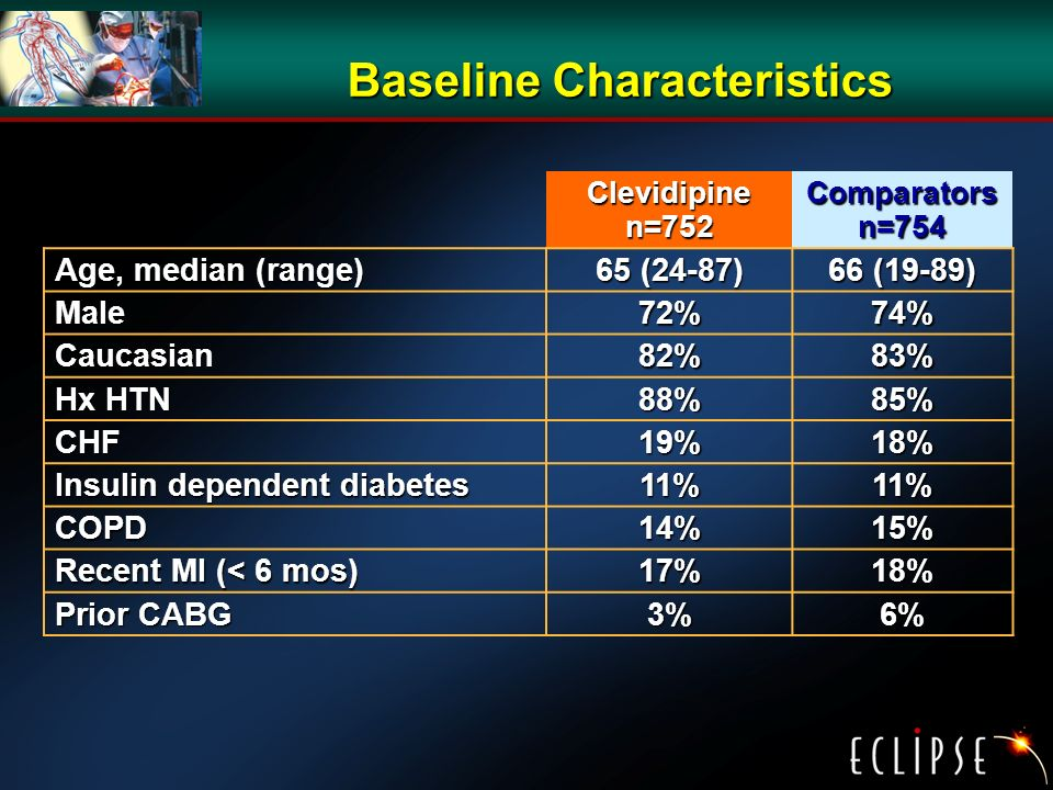 Baseline Characteristics Clevidipine n=752 Comparators n=754 Age, median (range) 65 (24-87) 66 (19-89) Male72%74% Caucasian82%83% Hx HTN 88%85% CHF19%18% Insulin dependent diabetes 11%11% COPD14%15% Recent MI (< 6 mos) 17%18% Prior CABG 3%6%