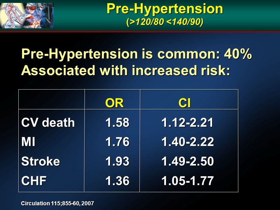 Pre-Hypertension (>120/80 120/80 <140/90) Pre-Hypertension is common: 40% Associated with increased risk: OR CI CV death 1.58 1.12-2.21 MI 1.76 1.40-2
