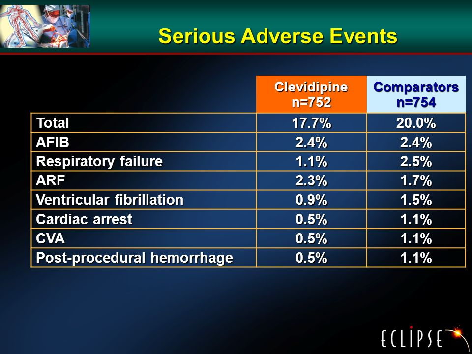 Serious Adverse Events Clevidipinen=752Comparatorsn=754 Total17.7%20.0% AFIB2.4%2.4% Respiratory failure 1.1%2.5% ARF2.3%1.7% Ventricular fibrillation 0.9%1.5% Cardiac arrest 0.5%1.1% CVA0.5%1.1% Post-procedural hemorrhage 0.5%1.1%