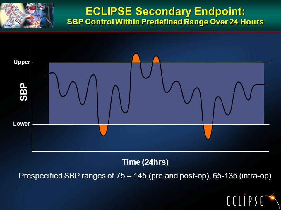 ECLIPSE Secondary Endpoint: SBP Control Within Predefined Range Over 24 Hours SBP Time (24hrs) Prespecified SBP ranges of 75 – 145 (pre and post-op), 65-135 (intra-op) Lower Upper