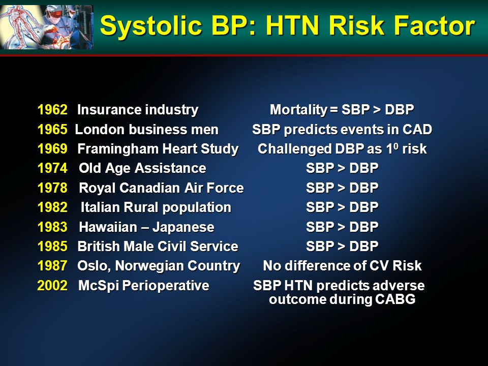 Systolic BP: HTN Risk Factor 1962 Insurance industry Mortality = SBP > DBP 1965 London business menSBP predicts events in CAD 1969 Framingham Heart Study Challenged DBP as 1 0 risk 1974 Old Age AssistanceSBP > DBP 1978 Royal Canadian Air Force SBP > DBP 1982 Italian Rural populationSBP > DBP 1983 Hawaiian – JapaneseSBP > DBP 1985 British Male Civil ServiceSBP > DBP 1987 Oslo, Norwegian Country No difference of CV Risk 2002 McSpi Perioperative SBP HTN predicts adverse outcome during CABG