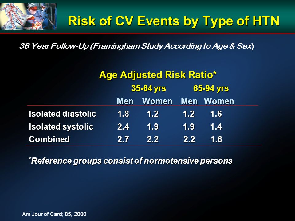 Risk of CV Events by Type of HTN Age Adjusted Risk Ratio* Age Adjusted Risk Ratio* 35-64 yrs 65-94 yrs 35-64 yrs 65-94 yrs Men Women Men Women Men Women Men Women Isolated diastolic1.8 1.2 1.2 1.6 Isolated systolic2.4 1.9 1.9 1.4 Combined2.7 2.2 2.2 1.6 * Reference groups consist of normotensive persons 36 Year Follow-Up (Framingham Study According to Age & Sex) Am Jour of Card; 85, 2000