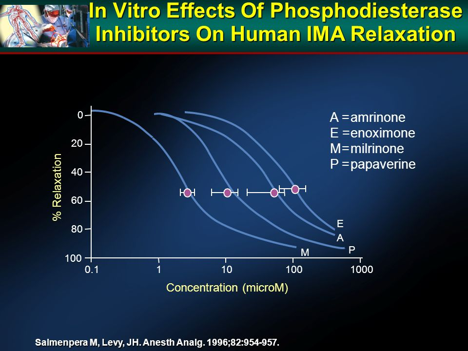 In Vitro Effects Of Phosphodiesterase Inhibitors On Human IMA Relaxation Salmenpera M, Levy, JH.
