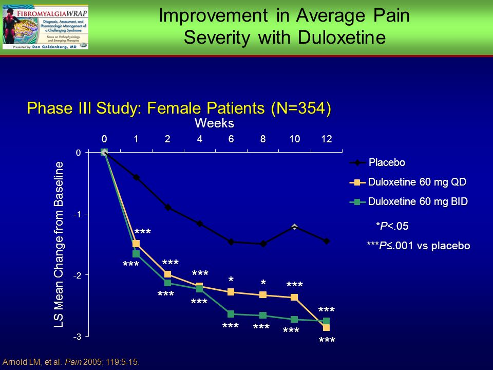 Arnold LM, et al. Pain 2005; 119:5-15. Phase III Study: Female Patients (N=354) -3 -2 0 0124681012 Weeks LS Mean Change from Baseline *** *** Placebo