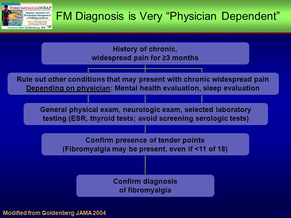 FM Diagnosis is Very Physician Dependent Modified from Goldenberg JAMA Rule out other conditions that may present with chronic widespread pain (Operator dependent) 4History of chronic, widespread pain for 3 months 4Confirm presence of tender points 4(Fibromyalgia may be present, even if <11 of 18) 4General physical exam, neurologic exam, selected laboratory testing (ESR, thyroid tests; avoid screening serologic tests) 4Confirm diagnosis of fibromyalgia Rule out other conditions that may present with chronic widespread pain Depending on physician: Mental health evaluation, sleep evaluation History of chronic, widespread pain for 3 months Confirm presence of tender points (Fibromyalgia may be present, even if <11 of 18) General physical exam, neurologic exam, selected laboratory testing (ESR, thyroid tests; avoid screening serologic tests) Confirm diagnosis of fibromyalgia
