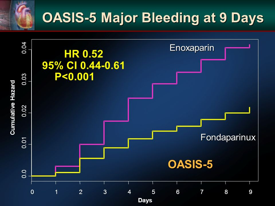 OASIS-5 Major Bleeding at 9 Days Days Cumulative Hazard 0.0 0.01 0.02 0.03 0.04 0123456789 HR 0.52 95% CI 0.44-0.61 P<0.001 Enoxaparin Fondaparinux OA
