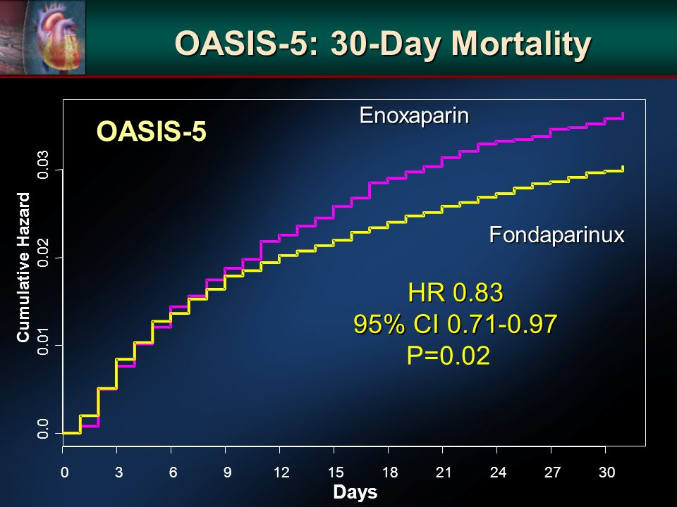 OASIS-5: 30-Day Mortality Days Cumulative Hazard 0.0 0.01 0.02 0.03 036912151821242730 HR 0.83 95% CI 0.71 - - 0.97 P=0.02 Enoxaparin Fondaparinux OAS