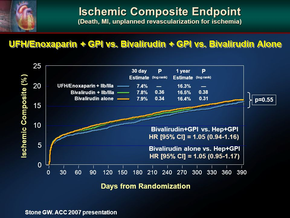 Ischemic Composite (%) Days from Randomization UFH/Enoxaparin + IIb/IIIa Bivalirudin + IIb/IIIa Bivalirudin alone Estimate P (log rank) 30 day 7.4% % % Estimate P (log rank) 16.3% % % 1 year p=0.55 Bivalirudin alone vs.