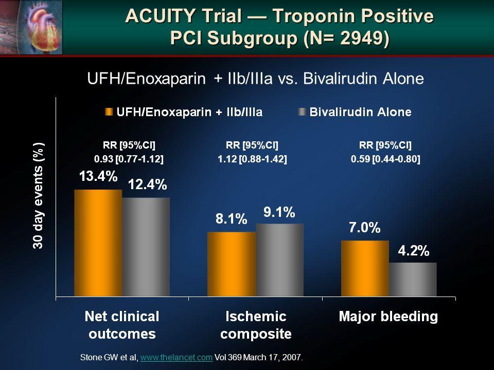 ACUITY Trial Troponin Positive PCI Subgroup (N= 2949) UFH/Enoxaparin + IIb/IIIa vs.