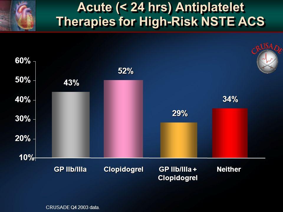 Acute (< 24 hrs) Antiplatelet Therapies for High-Risk NSTE ACS 43% 10% 20% 30% 40% 50% 60% 52% 34% GP IIb/IIIa Clopidogrel GP IIb/IIIa + Neither GP IIb/IIIa Clopidogrel GP IIb/IIIa + Neither Clopidogrel Clopidogrel CRUSADE Q4 2003 data.