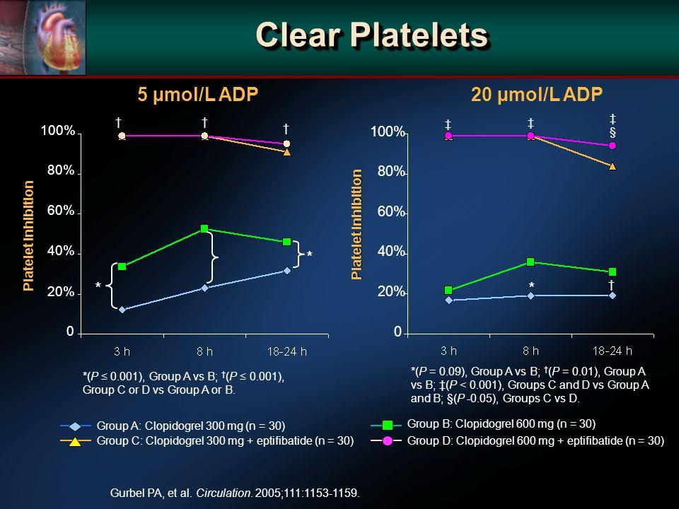 Gurbel PA, et al. Circulation. 2005;111:1153-1159.