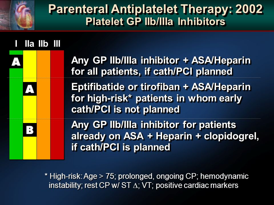 Parenteral Antiplatelet Therapy: 2002 Platelet GP IIb/IIIa Inhibitors Any GP IIb/IIIa inhibitor + ASA/Heparin for all patients, if cath/PCI planned Eptifibatide or tirofiban + ASA/Heparin for high-risk* patients in whom early cath/PCI is not planned Any GP IIb/IIIa inhibitor for patients already on ASA + Heparin + clopidogrel, if cath/PCI is planned Any GP IIb/IIIa inhibitor + ASA/Heparin for all patients, if cath/PCI planned Eptifibatide or tirofiban + ASA/Heparin for high-risk* patients in whom early cath/PCI is not planned Any GP IIb/IIIa inhibitor for patients already on ASA + Heparin + clopidogrel, if cath/PCI is planned I I IIa IIb III * High-risk: Age > 75; prolonged, ongoing CP; hemodynamic instability; rest CP w/ ST ; VT; positive cardiac markers * High-risk: Age > 75; prolonged, ongoing CP; hemodynamic instability; rest CP w/ ST ; VT; positive cardiac markers
