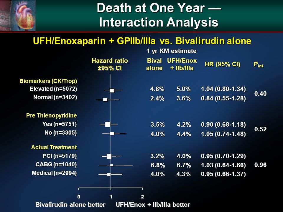 Death at One Year Interaction Analysis UFH/Enoxaparin + GPIIb/IIIa vs. Bivalirudin alone Hazard ratio ±95% CI Hazard ratio ±95% CI Bivalalone UFH/Enox