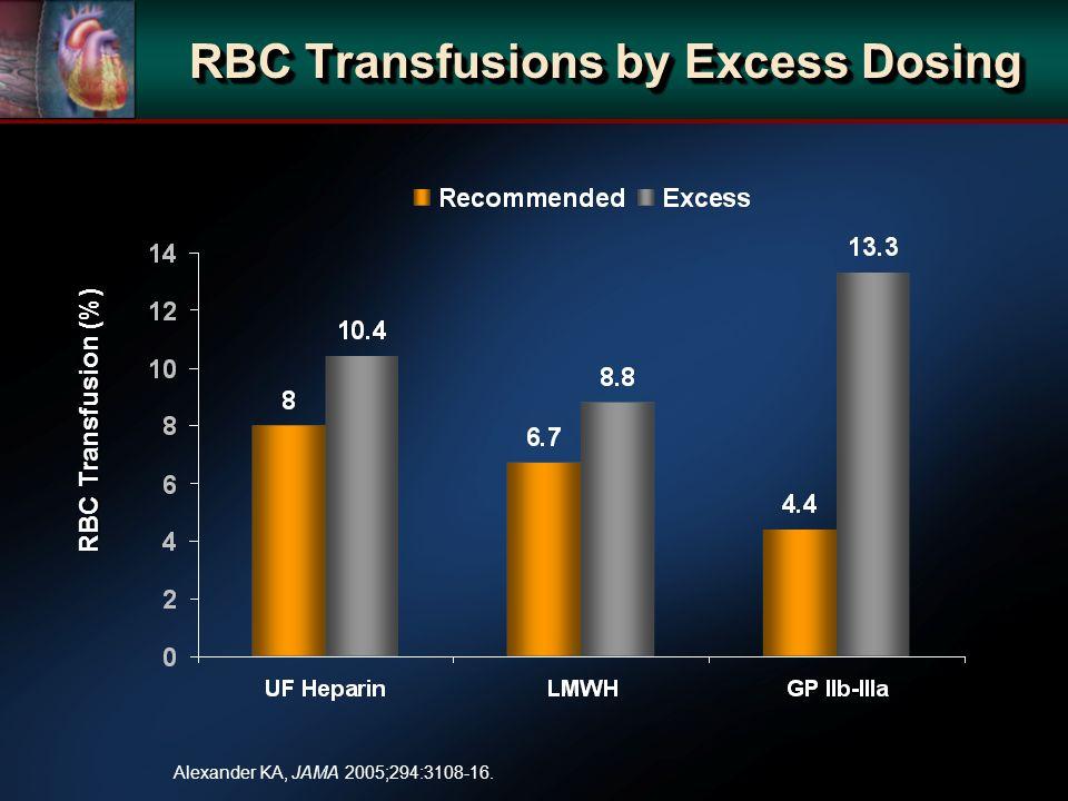 RBC Transfusions by Excess Dosing RBC Transfusion (%) Alexander KA, JAMA 2005;294:3108-16.