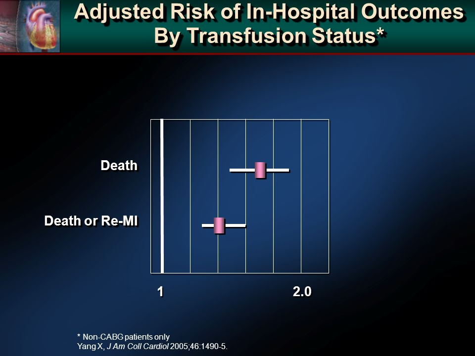 Death Death or Re-MI Death 1 1 2.0 Adjusted Risk of In-Hospital Outcomes By Transfusion Status* * Non-CABG patients only Yang X, J Am Coll Cardiol 200