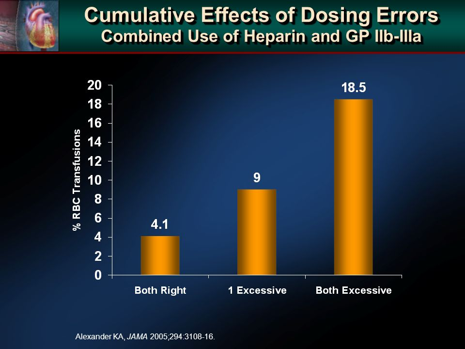 Cumulative Effects of Dosing Errors Combined Use of Heparin and GP IIb-IIIa Alexander KA, JAMA 2005;294:3108-16.
