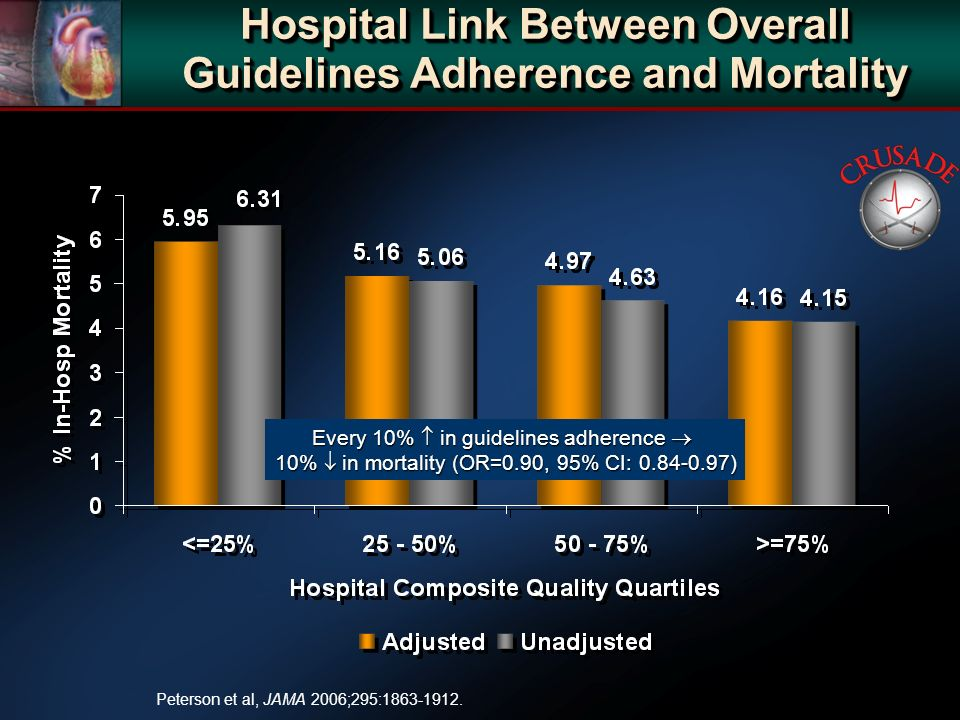 Hospital Link Between Overall Guidelines Adherence and Mortality Peterson et al, JAMA 2006;295: