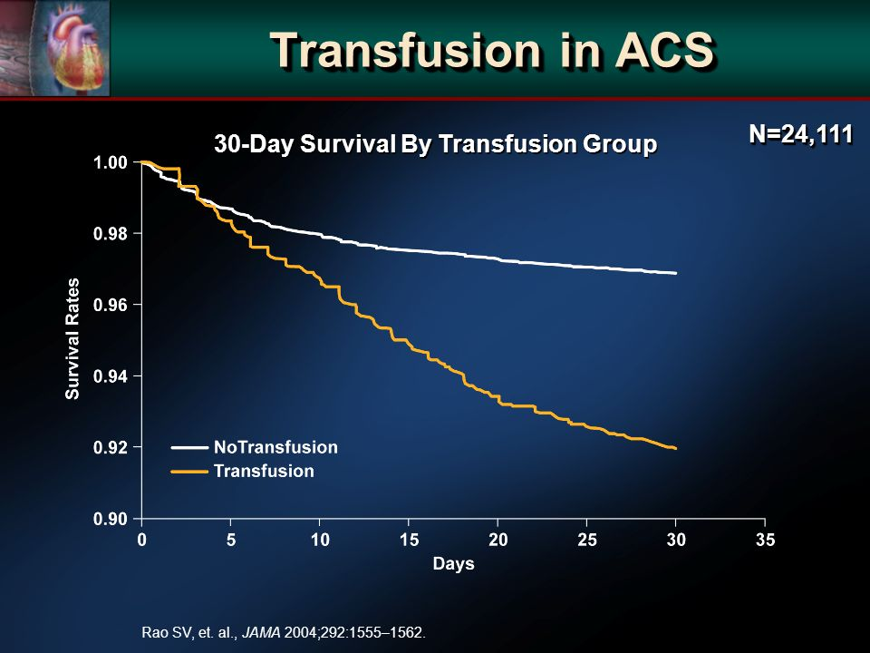 30-Day Survival By Transfusion Group Rao SV, et. al., JAMA 2004;292:1555–1562.