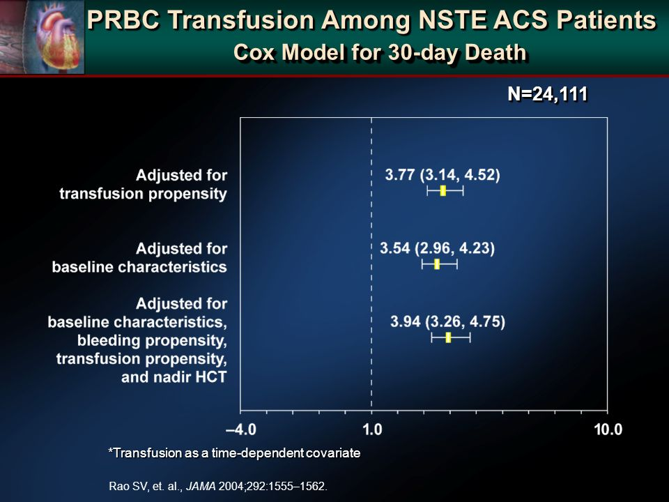 *Transfusion as a time-dependent covariate Cox Model for 30-day Death N=24,111N=24,111 Rao SV, et. al., JAMA 2004;292:1555–1562. PRBC Transfusion Amon