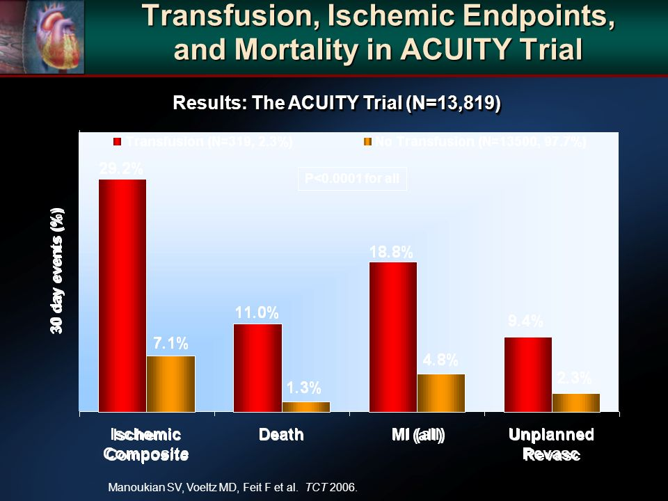 Transfusion, Ischemic Endpoints, and Mortality in ACUITY Trial P< for all Manoukian SV, Voeltz MD, Feit F et al.