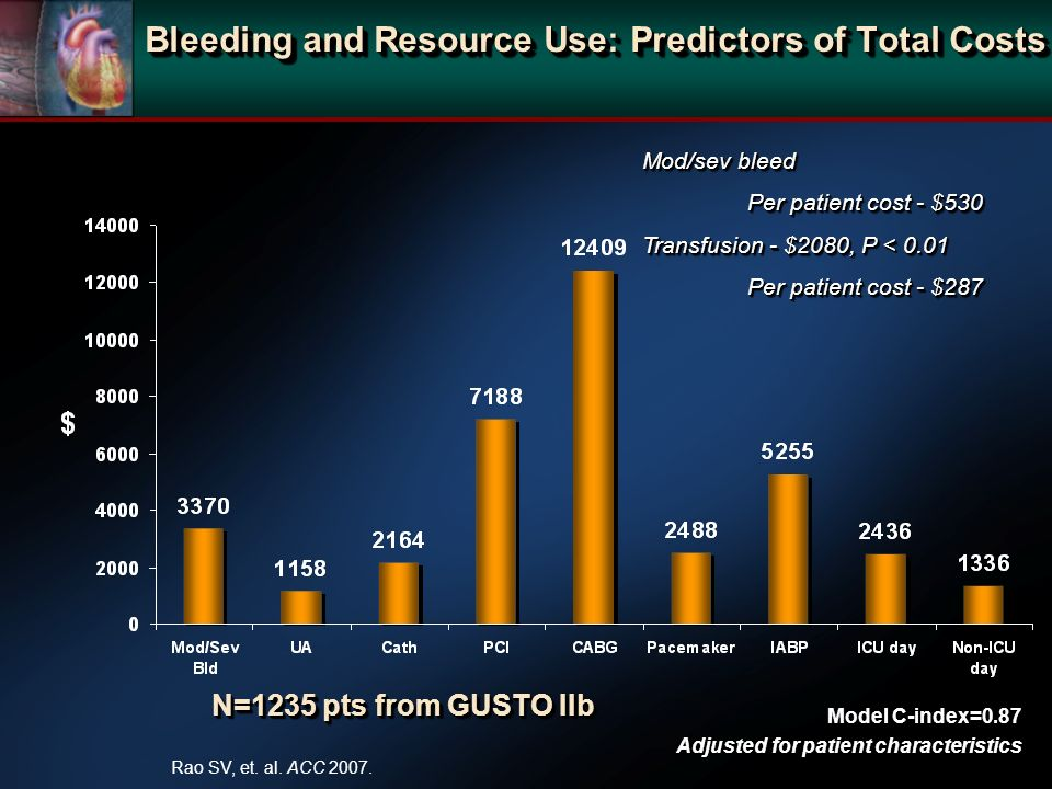 Bleeding and Resource Use: Predictors of Total Costs Mod/sev bleed Per patient cost - $530 Transfusion - $2080, P < 0.01 Per patient cost - $287 Mod/s