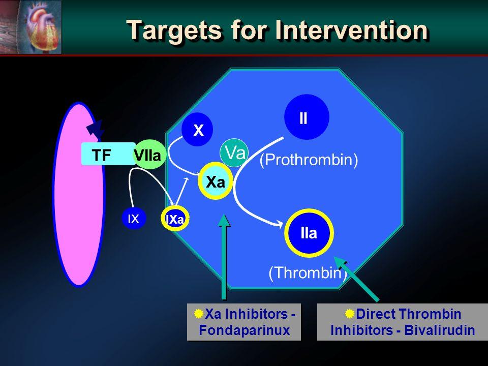 X Xa II IIa (Thrombin) (Prothrombin) TFVIIa IX IXa Xa Inhibitors - Fondaparinux Direct Thrombin Inhibitors - Bivalirudin Va Targets for Intervention