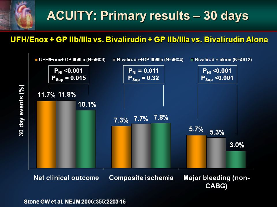 ACUITY: Primary results – 30 days UFH/Enox + GP IIb/IIIa vs. Bivalirudin + GP IIb/IIIa vs. Bivalirudin Alone P NI <0.001 P Sup = 0.015 P NI = 0.011 P