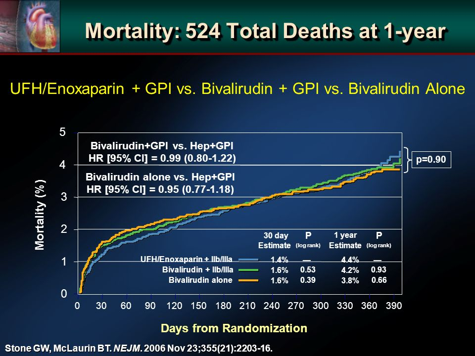 0306090120150180210240270300330360390 0 4 5 Mortality (%) Days from Randomization 2 1 Mortality: 524 Total Deaths at 1-year UFH/Enoxaparin + GPI vs. B