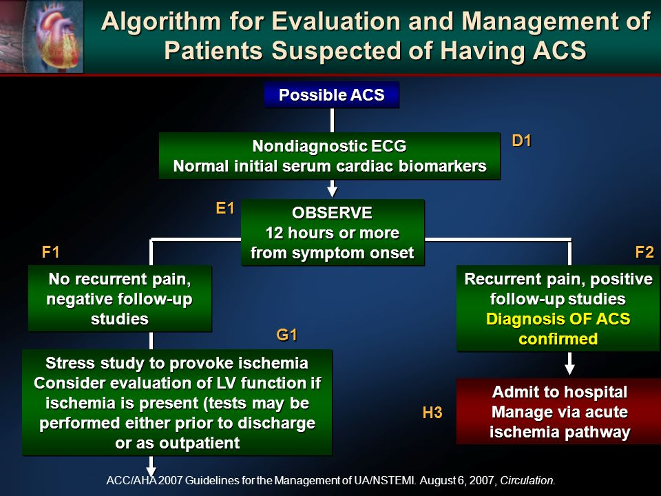 Algorithm for Evaluation and Management of Patients Suspected of Having ACS Possible ACS Nondiagnostic ECG Normal initial serum cardiac biomarkers Nondiagnostic ECG Normal initial serum cardiac biomarkers OBSERVE 12 hours or more from symptom onset OBSERVE No recurrent pain, negative follow-up studies Recurrent pain, positive follow-up studies Diagnosis OF ACS confirmed Recurrent pain, positive follow-up studies Diagnosis OF ACS confirmed Admit to hospital Manage via acute ischemia pathway Admit to hospital Manage via acute ischemia pathway Stress study to provoke ischemia Consider evaluation of LV function if ischemia is present (tests may be performed either prior to discharge or as outpatient Stress study to provoke ischemia Consider evaluation of LV function if ischemia is present (tests may be performed either prior to discharge or as outpatient D1 E1 F2 F1 G1 H3 ACC/AHA 2007 Guidelines for the Management of UA/NSTEMI.