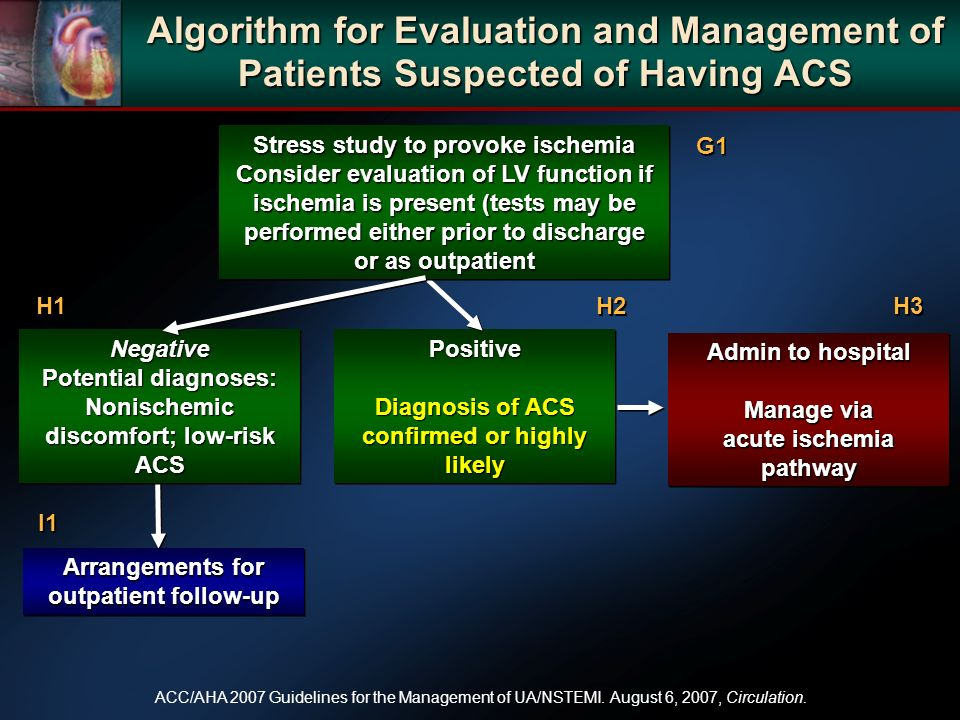Algorithm for Evaluation and Management of Patients Suspected of Having ACS Positive Diagnosis of ACS confirmed or highly likely Positive Admin to hos