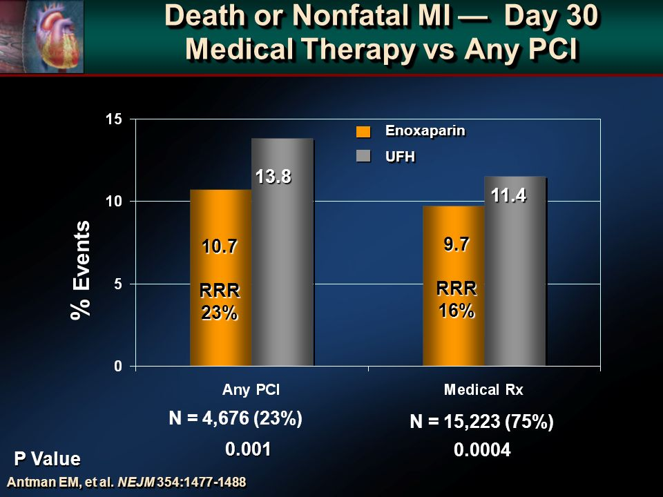Death or Nonfatal MI Day 30 Medical Therapy vs Any PCI 0.0004 0.001 % Events N = 15,223 (75%) N = 4,676 (23%) P Value 9.7 RRR 16% 11.4 13.8 10.7 RRR 2